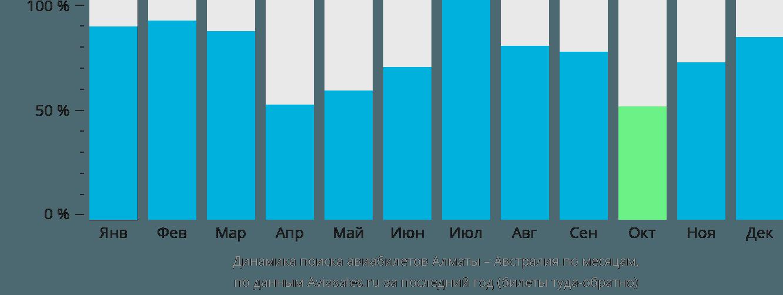 Динамика поиска авиабилетов из Алматы в Австралию по месяцам
