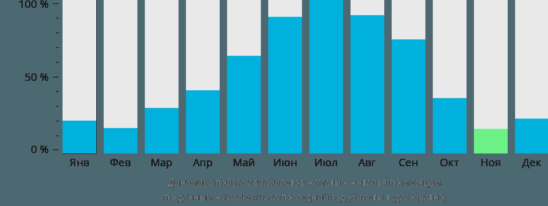 Динамика поиска авиабилетов из Алматы в Анталью по месяцам