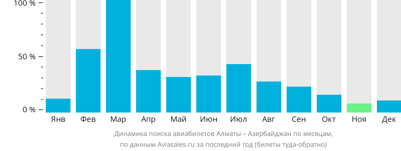 Динамика поиска авиабилетов из Алматы в Азербайджан по месяцам