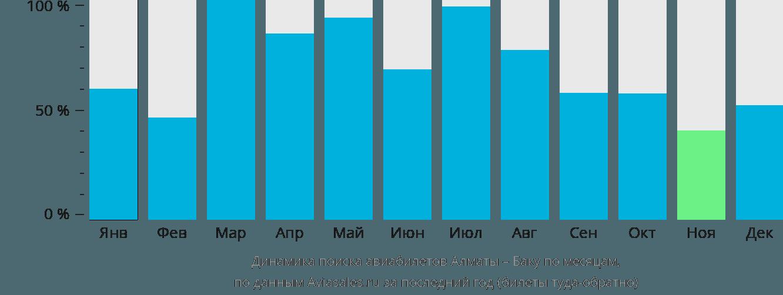 Динамика поиска авиабилетов из Алматы в Баку по месяцам