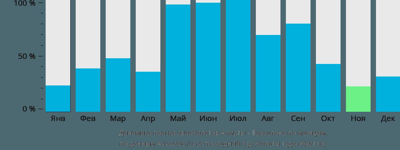 Динамика поиска авиабилетов из Алматы в Барселону по месяцам
