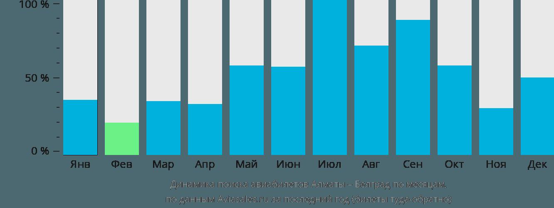 Динамика поиска авиабилетов из Алматы в Белград по месяцам