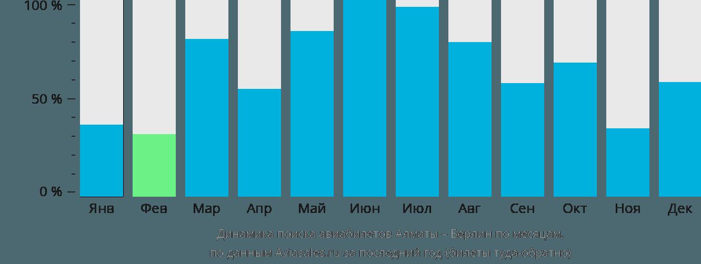 Динамика поиска авиабилетов из Алматы в Берлин по месяцам