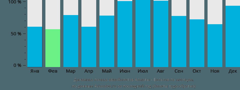 Динамика поиска авиабилетов из Алматы в Бельгию по месяцам