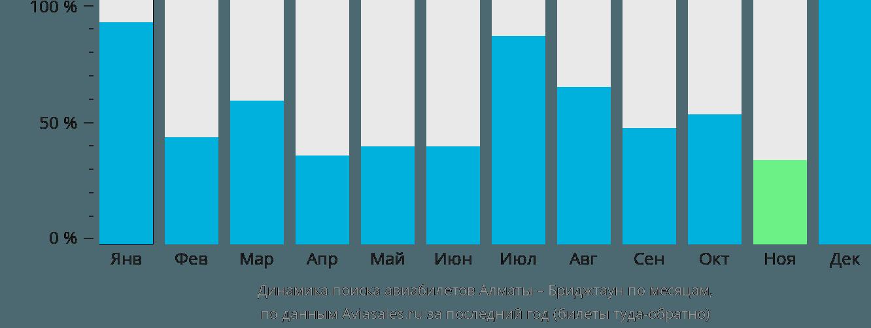Динамика поиска авиабилетов из Алматы в Бриджтаун по месяцам