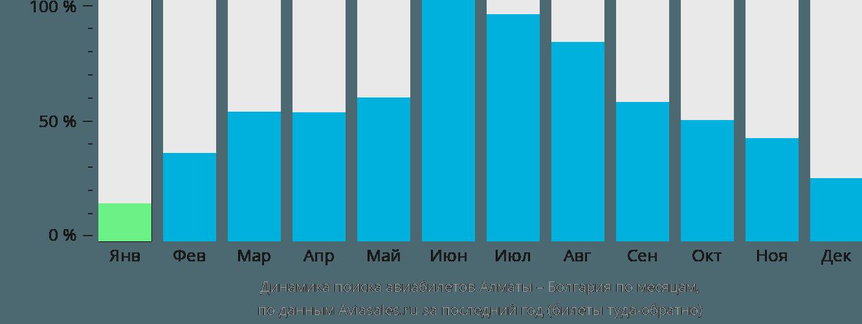 Динамика поиска авиабилетов из Алматы в Болгарию по месяцам