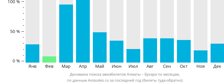 Динамика поиска авиабилетов из Алматы в Бухару по месяцам