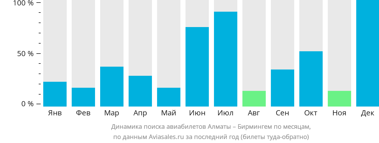 Динамика поиска авиабилетов из Алматы в Бирмингем по месяцам