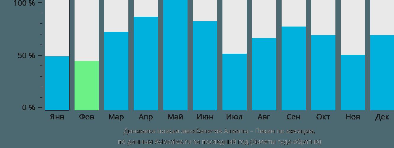 Динамика поиска авиабилетов из Алматы в Пекин по месяцам