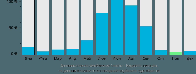 Динамика поиска авиабилетов из Алматы в Бодрум по месяцам