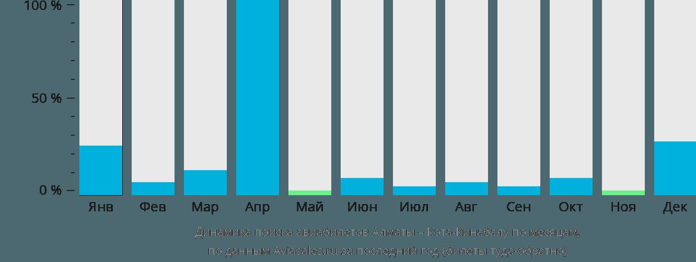 Динамика поиска авиабилетов из Алматы в Кота-Кинабалу по месяцам