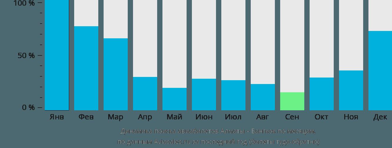 Динамика поиска авиабилетов из Алматы в Бангкок по месяцам