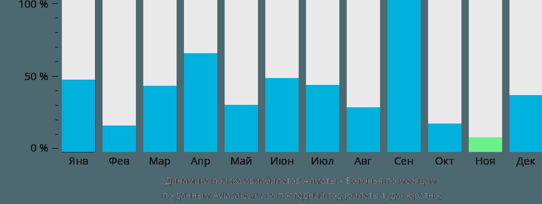 Динамика поиска авиабилетов из Алматы в Болонью по месяцам