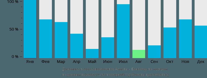 Динамика поиска авиабилетов из Алматы в Бангалор по месяцам