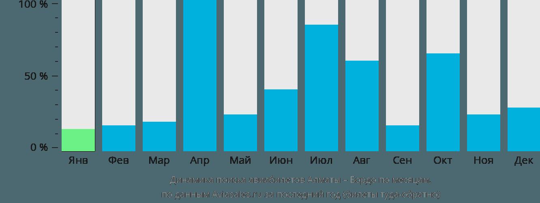 Динамика поиска авиабилетов из Алматы в Бордо по месяцам