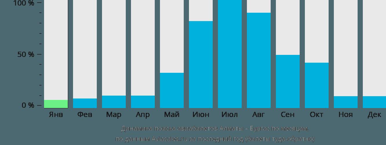 Динамика поиска авиабилетов из Алматы в Бургас по месяцам