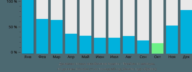 Динамика поиска авиабилетов из Алматы в Мумбаи по месяцам