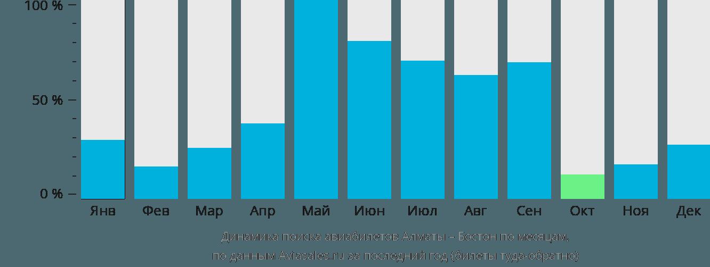 Динамика поиска авиабилетов из Алматы в Бостон по месяцам