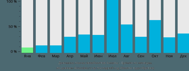 Динамика поиска авиабилетов из Алматы в Бремен по месяцам