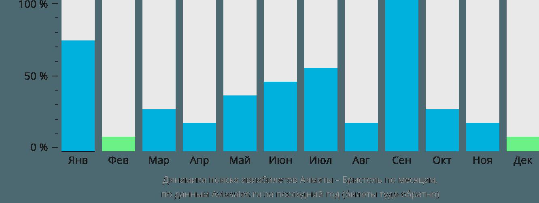 Динамика поиска авиабилетов из Алматы в Бристоль по месяцам