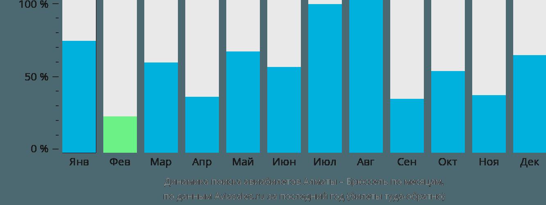 Динамика поиска авиабилетов из Алматы в Брюссель по месяцам