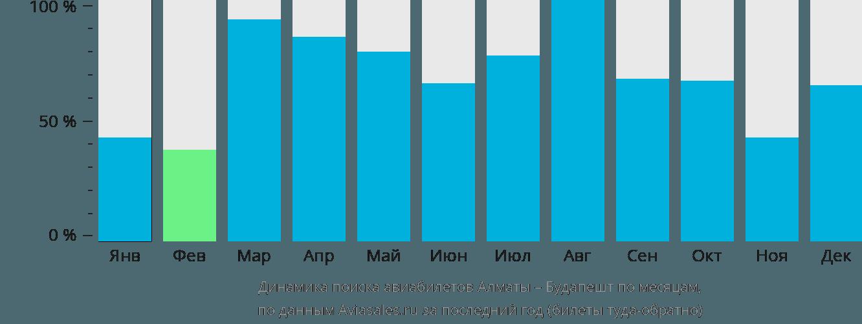 Динамика поиска авиабилетов из Алматы в Будапешт по месяцам