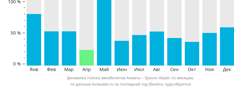 Динамика поиска авиабилетов из Алматы в Буэнос-Айрес по месяцам