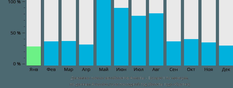 Динамика поиска авиабилетов из Алматы в Бухарест по месяцам
