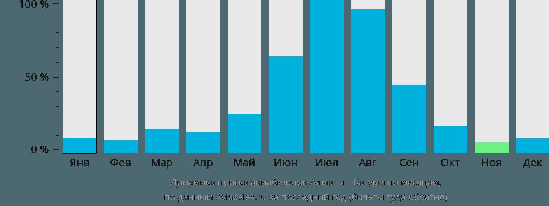 Динамика поиска авиабилетов из Алматы в Батуми по месяцам