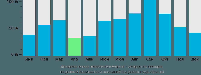 Динамика поиска авиабилетов из Алматы в Беларусь по месяцам