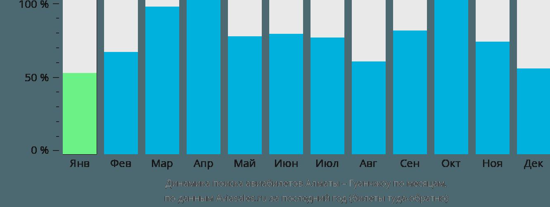 Динамика поиска авиабилетов из Алматы в Гуанчжоу по месяцам