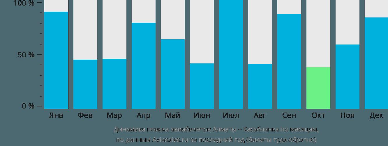 Динамика поиска авиабилетов из Алматы в Касабланку по месяцам