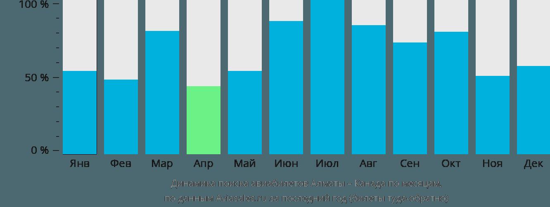 Динамика поиска авиабилетов из Алматы в Канаду по месяцам