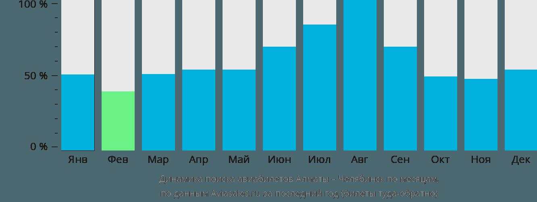 Динамика поиска авиабилетов из Алматы в Челябинск по месяцам