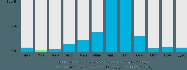 Динамика поиска авиабилетов из Алматы на Корфу по месяцам