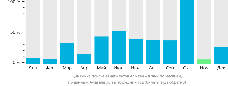 Динамика поиска авиабилетов из Алматы в Кёльн по месяцам