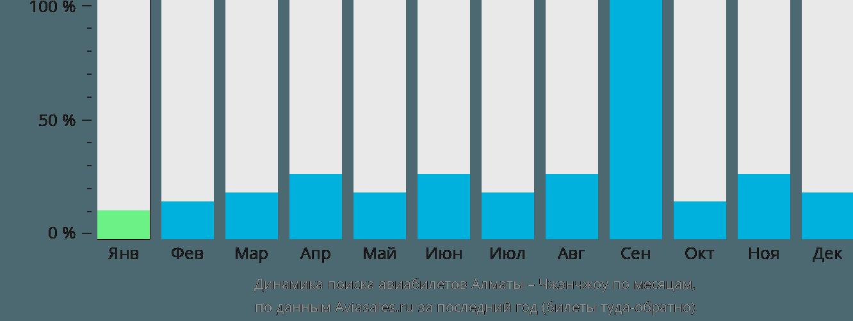 Динамика поиска авиабилетов из Алматы в Чжэнчжоу по месяцам