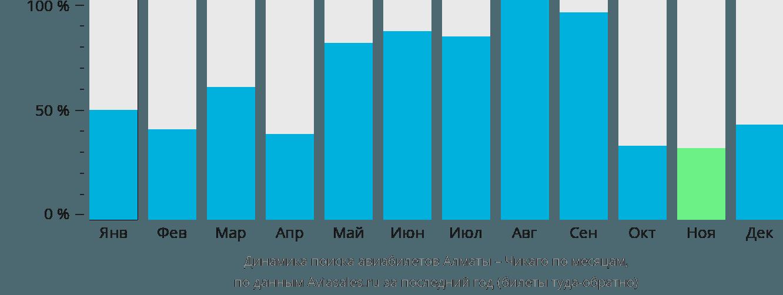 Динамика поиска авиабилетов из Алматы в Чикаго по месяцам