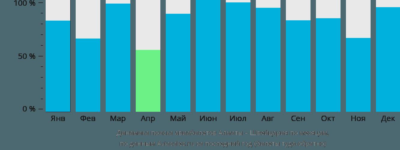 Динамика поиска авиабилетов из Алматы в Швейцарию по месяцам