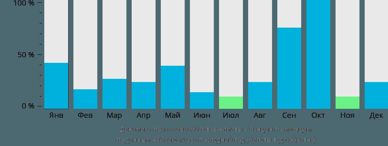 Динамика поиска авиабилетов из Алматы в Чунцин по месяцам