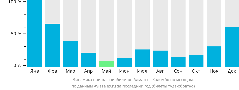 Динамика поиска авиабилетов из Алматы в Коломбо по месяцам