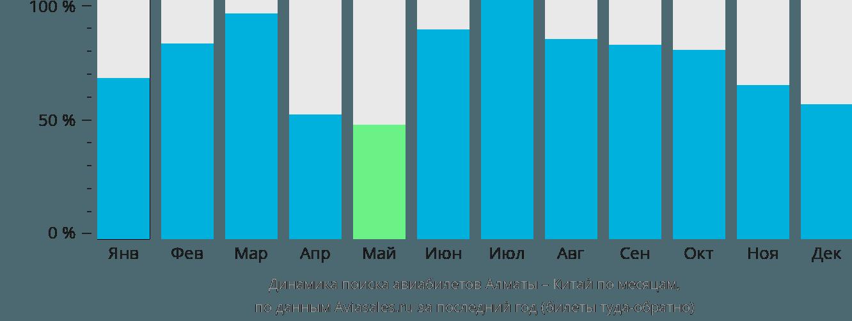 Динамика поиска авиабилетов из Алматы в Китай по месяцам
