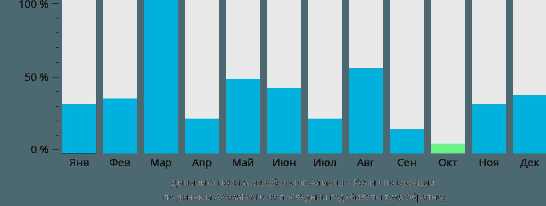 Динамика поиска авиабилетов из Алматы в Кочин по месяцам