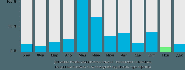 Динамика поиска авиабилетов из Алматы в Копенгаген по месяцам