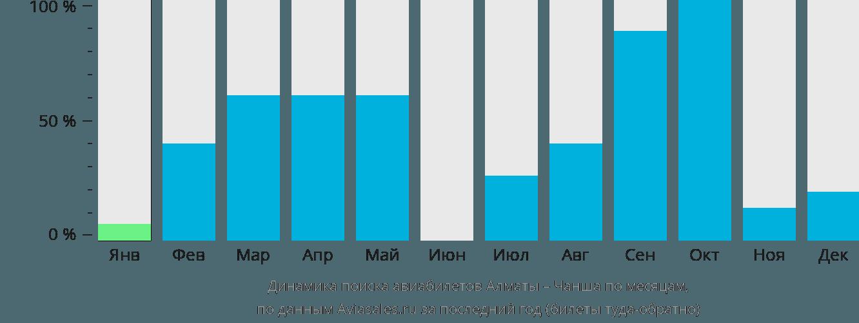 Динамика поиска авиабилетов из Алматы в Чаншу по месяцам