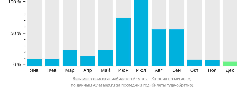 Динамика поиска авиабилетов из Алматы в Катанию по месяцам