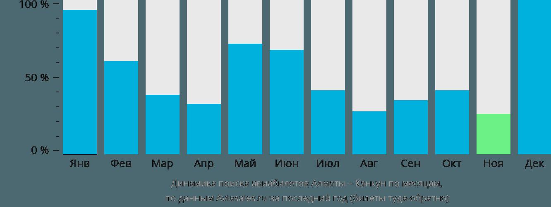 Динамика поиска авиабилетов из Алматы в Канкун по месяцам