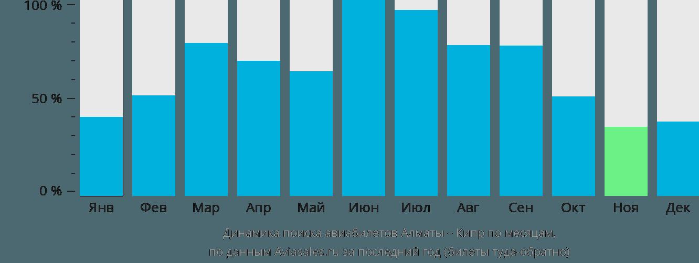 Динамика поиска авиабилетов из Алматы на Кипр по месяцам