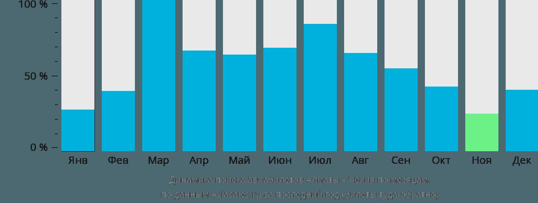 Динамика поиска авиабилетов из Алматы в Чехию по месяцам