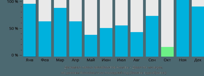 Динамика поиска авиабилетов из Алматы в Дакку по месяцам